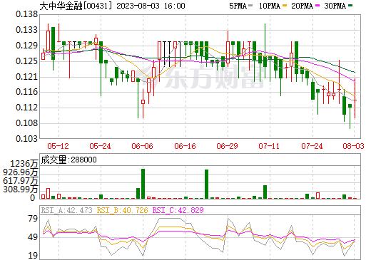 大中华金融(00431)