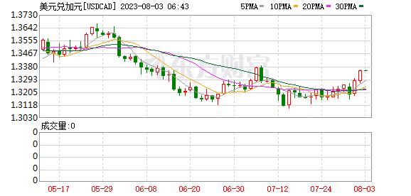 K图 usdcad_0